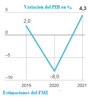 LA ECONOMÍA ESPAÑOLA CAERÁ UN 8% Y EL PARO SUBIRÁ AL 20,8%, SEGÚN EL FMI